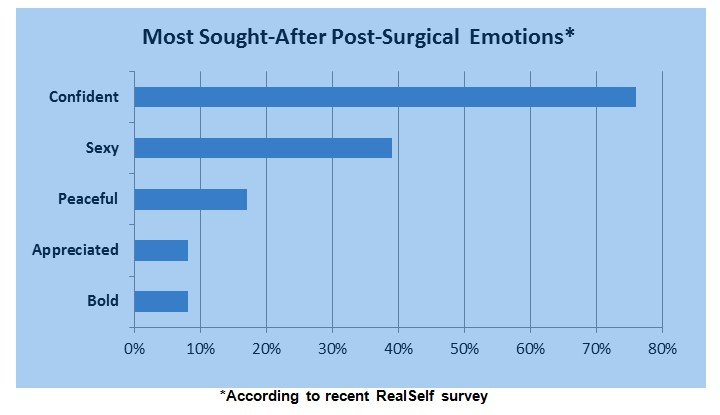 Why Patients Seek Cosmetic Surgery