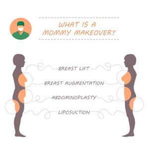 Dr. David Whiteman Answers Your Questions about the Mommy Makeover